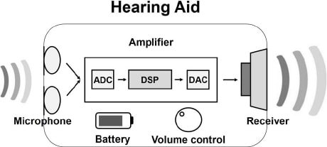 hearing aid principle