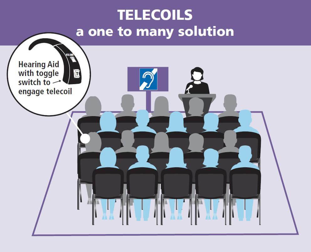 telecoils