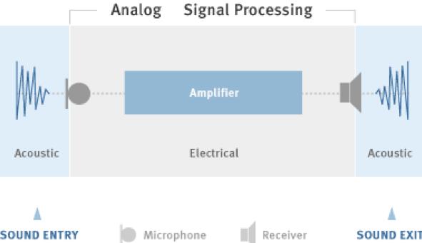how do analog hearing aid work